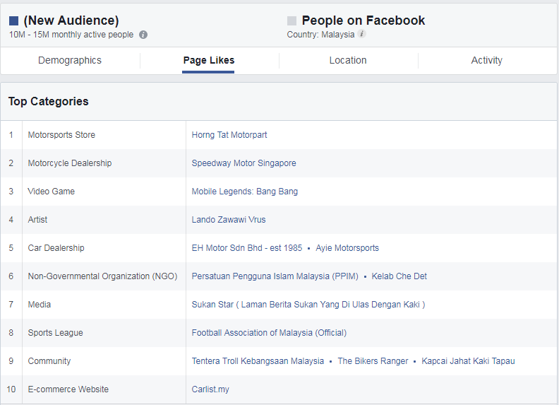 Most Popular Malaysian Facebook Fan Pages for Year 2018